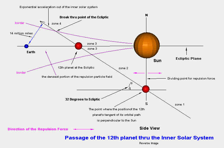 Planetary Dynamics of the 12th Planet aka Planet X or Niribu